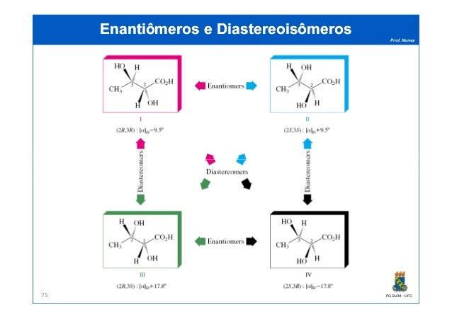 Prof. Nunes Enantiômeros eEnantiômeros e DiastereoisômerosDiastereoisômeros PGQUIM - UFC75