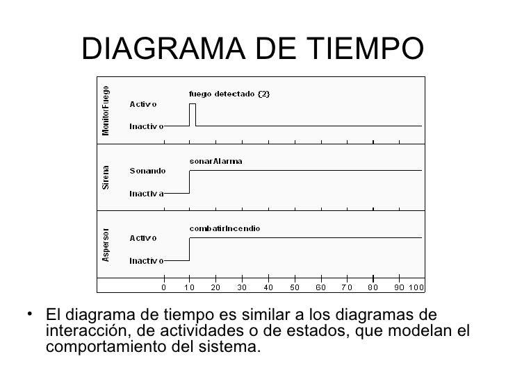 diagrama de tiempo