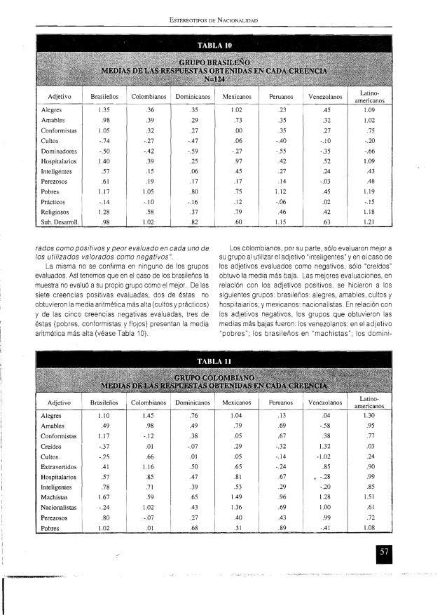 ESTEREOTIPOS DE NACIONALIDAD Adjetivo Peruanos i Venezolanos Alegres Amables Conformistas Cultos Dominadores Hospitalarios...