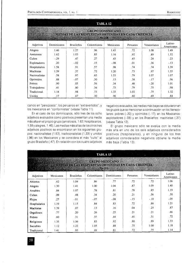 PSICOLOGíA Cm..'TEMPORÁNEA, VOL. 1, No, 1, RODRÍGUEZ Adjetivos Peruanos Venezolanos Alegres 1,46   Amistosos 1,62   Cultos...