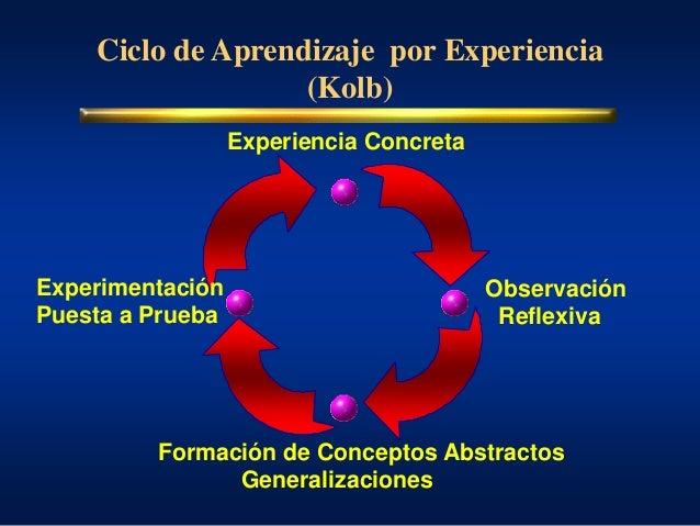 Ciclo de Aprendizaje por Experiencia (Kolb) Experiencia Concreta Observación Reflexiva Formación de Conceptos Abstractos G...