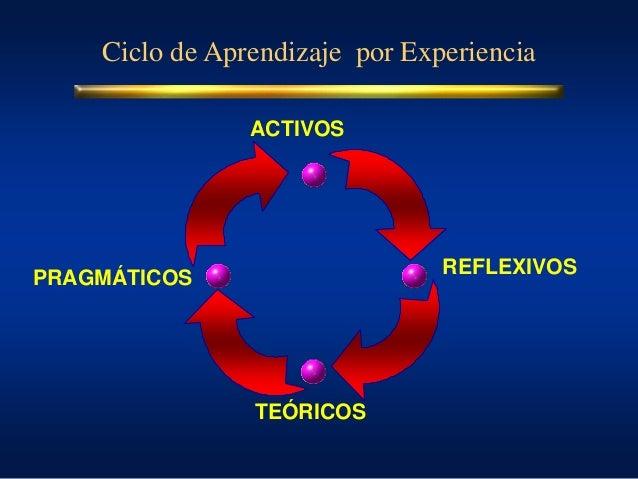 Ciclo de Aprendizaje por Experiencia ACTIVOS REFLEXIVOS TEÓRICOS PRAGMÁTICOS