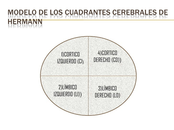 MODELO DE LOS CUADRANTES CEREBRALES DEHERMANN             1)CORTICO        4)CORTICO           IZQUIERDO (CI)   DERECHO (C...