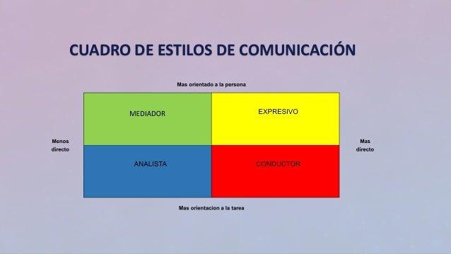 CUADRO DE ESTILOS DE COMUNICACIÓN