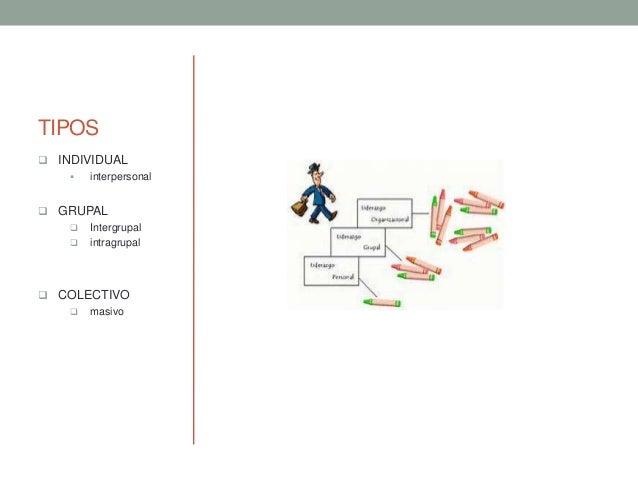 TIPOS  INDIVIDUAL  interpersonal  GRUPAL  Intergrupal  intragrupal  COLECTIVO  masivo