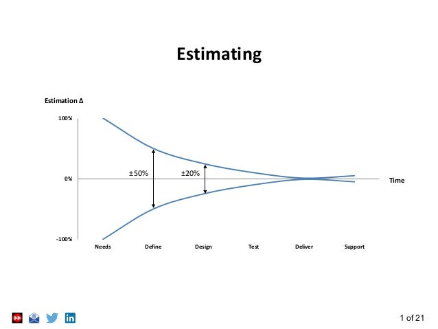 1 of 21 Estimating -100% 0% 100% Needs Define Design Test Deliver Support Estimation Δ Time ±50% ±20%