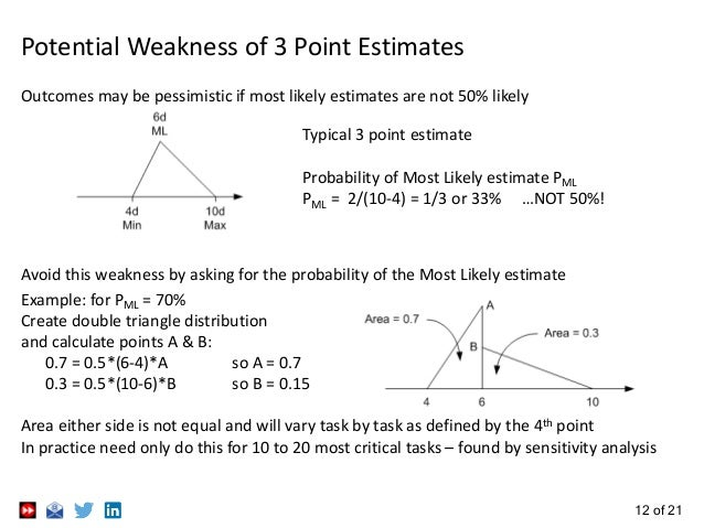 12 of 21 Potential Weakness of 3 Point Estimates Outcomes may be pessimistic if most likely estimates are not 50% likely T...
