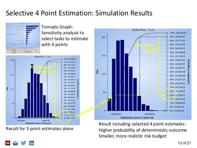 13 of 21 Selective 4 Point Estimation: Simulation Results Result for 3 point estimates alone Result including selected 4 p...