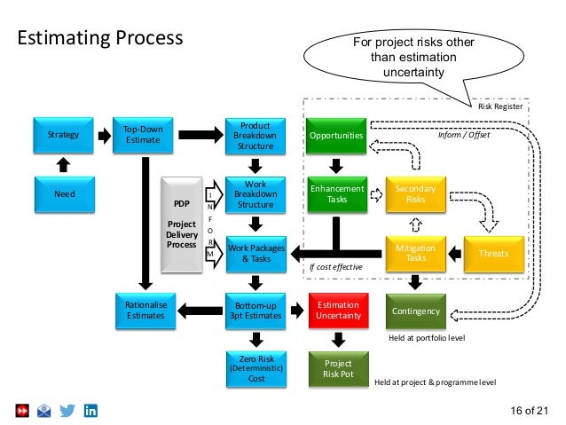 16 of 21 Estimating Process Contingency Zero Risk (Deterministic) Cost Held at project & programme level Project Risk Pot ...