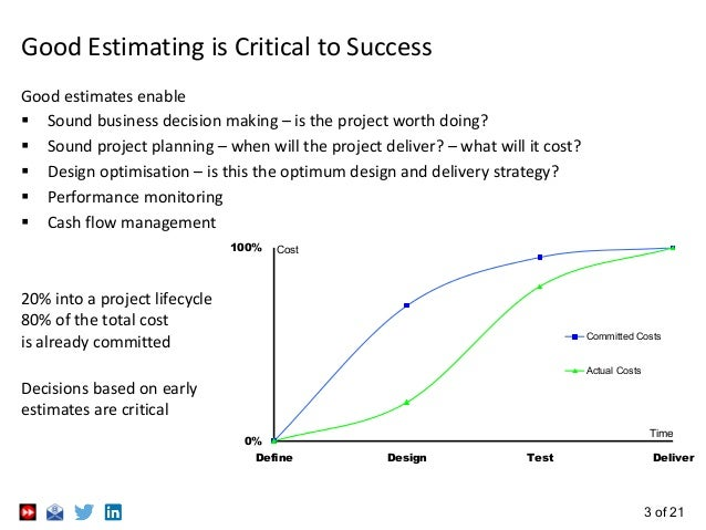 3 of 21 Good Estimating is Critical to Success Good estimates enable  Sound business decision making – is the project wor...