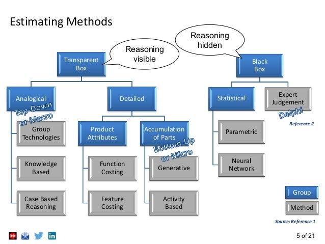 5 of 21 Estimating Methods Transparent Box Analogical Group Technologies Knowledge Based Case Based Reasoning Detailed Pro...