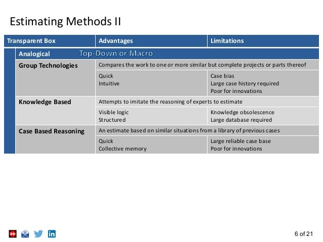 6 of 21 Estimating Methods II Transparent Box Advantages Limitations Analogical Group Technologies Compares the work to on...
