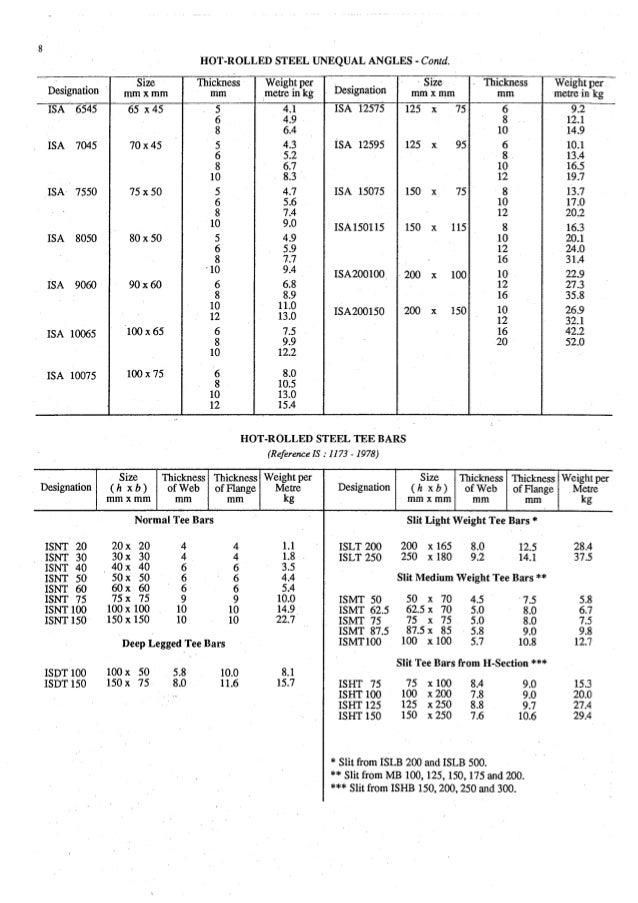 ... 12. HOT-ROLLED STEEL ...  sc 1 st  SlideShare & Estimating and-valuation by-joglekar_