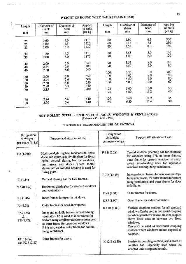 Estimating and-valuation by-joglekar_