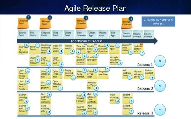 scrum release plan template - agile project plan example