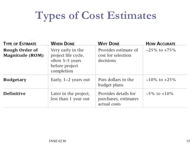methods of estimating for cost planning The four methods of cost estimation to be covered in managerial accounting are listed below the first three will be covered in this chapter, with regression covered in the next chapter.
