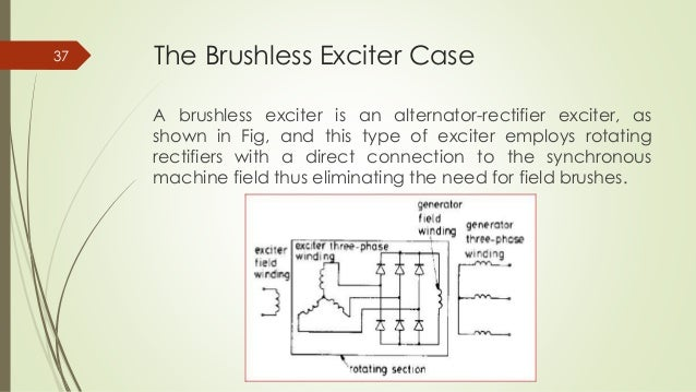 Brushless generator diagram wiring data estimation of synchronous generator parameters from on line measure brushless field schematic brushless generator diagram asfbconference2016 Images