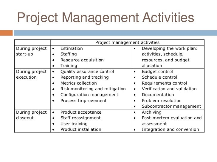 project estimating techniques Here are 7 alternative agile estimation techniques you can use in your  he has experience in managing agile projects with scrum (first with.