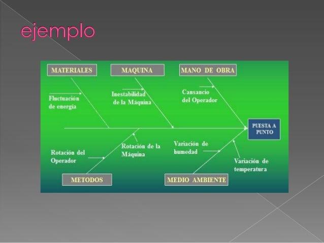    Representan la estructura interna de un    concepto. Implican organizar y    seleccionar las principales proposiciones...