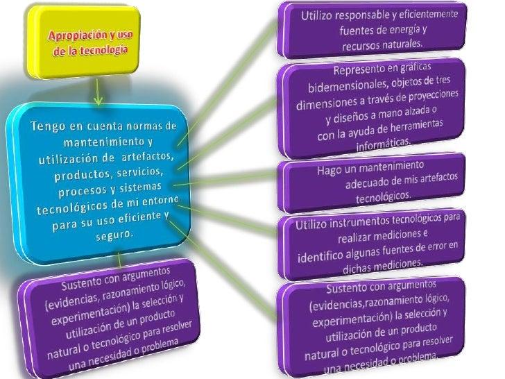 Estándar, competencia e indicadores de desempeño Slide 3