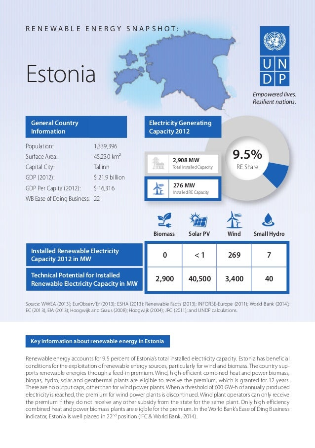 Renewable energy accounts for 9.5 percent of Estonia's total installed electricity capacity. Estonia has beneficial condit...