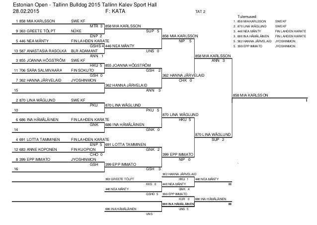 686 INA HÄMÄLÄINEN III Estonian Open - Tallinn Bulldog 2015 Tallinn Kalev Sport Hall 28.02.2015 F: KATA TAT 2 Tulemused: 1...
