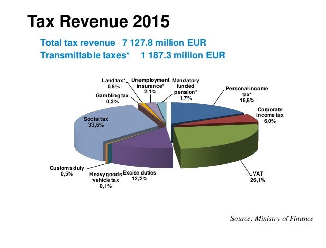 germanys tax structure and system In which countries do high earners pay the most tax and where do average earners pay the most.