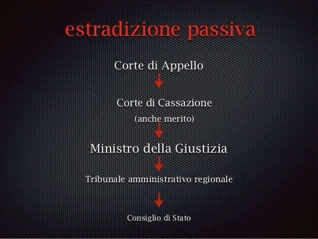 estradizione passiva richiesta Ministero Giustizia Procuratore generale Corte di appello semplificata ordinaria 40 giorni ...