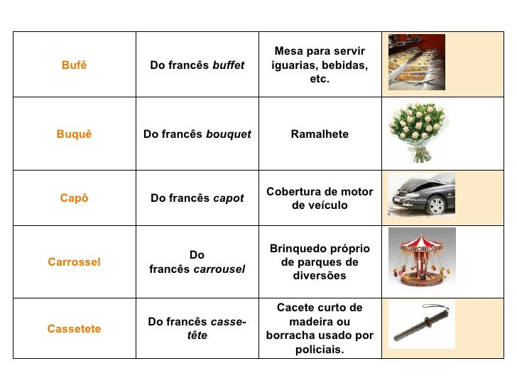 Resultado de imagem para galicismos na lingua portuguesa