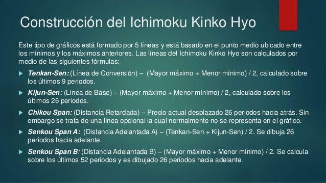 Estrategia ichimoku forex