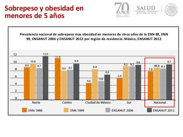 Sobrepeso y obesidad ensanut 2012 pdf
