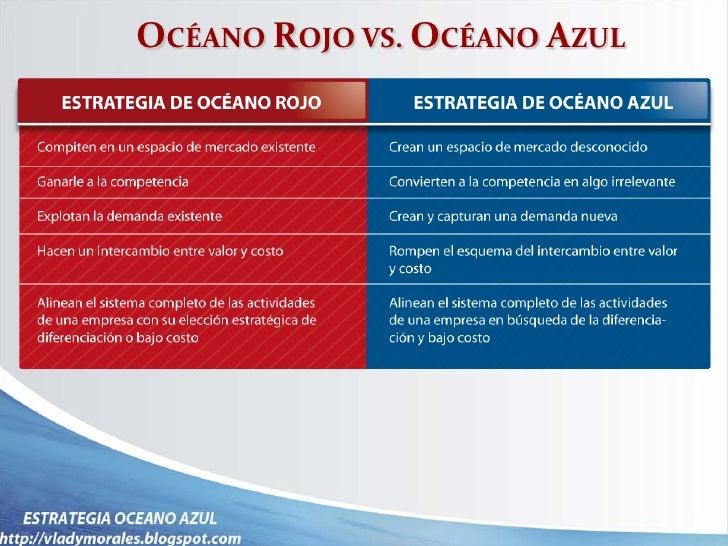 Estrategia oceano azul 6f412e9fc0
