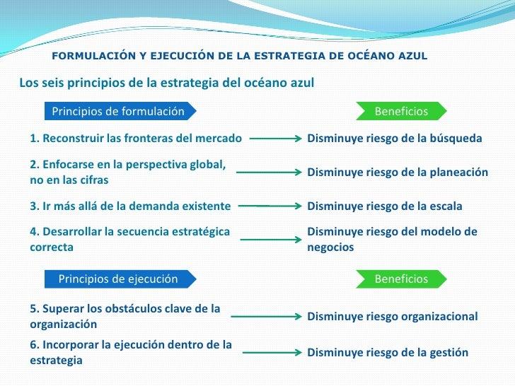 bb20d1a41114c 6. FORMULACIÓN Y EJECUCIÓN DE LA ESTRATEGIA DE OCÉANO AZUL br ...