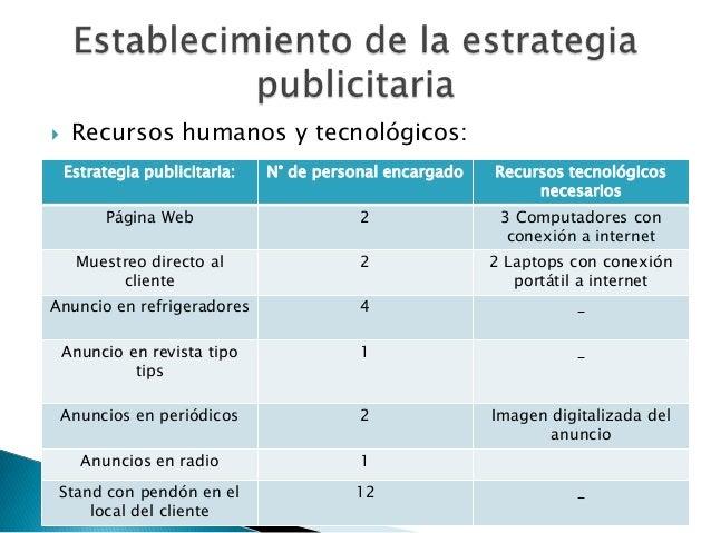     Recursos humanos y tecnológicos:    Estrategia publicitaria:   N° de personal encargado   Recursos tecnológicos      ...