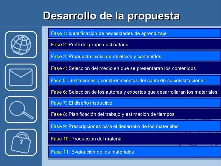 Desarrollo de la propuesta Fase 1:  Identificación de necesidades de aprendizaje  Fase 2:  Perfil del grupo destinatario  ...