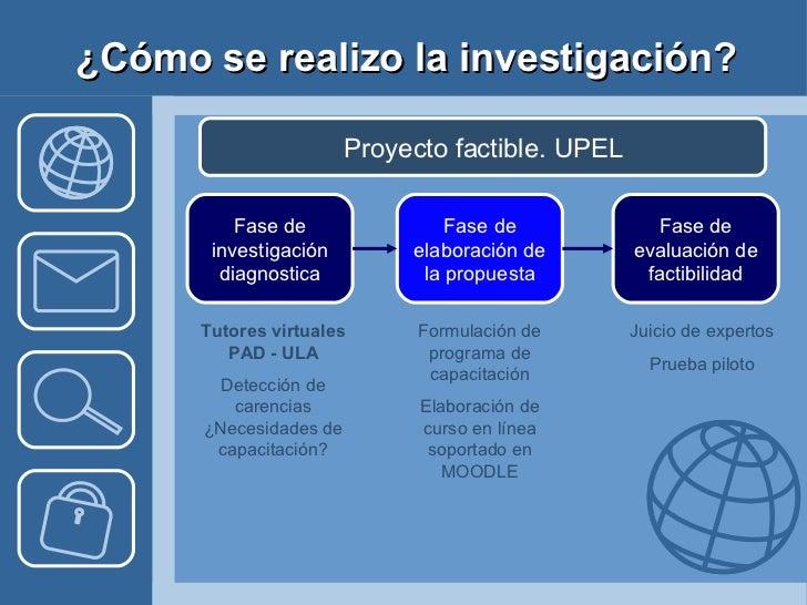 ¿Cómo se realizo la investigación? Proyecto factible. UPEL Fase de investigación diagnostica Fase de elaboración de la pro...