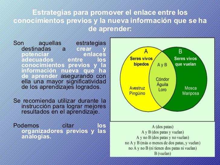 Estrategias para promover el enlace entre los conocimientos previos y la nueva información que se ha de aprender: <ul><li>...