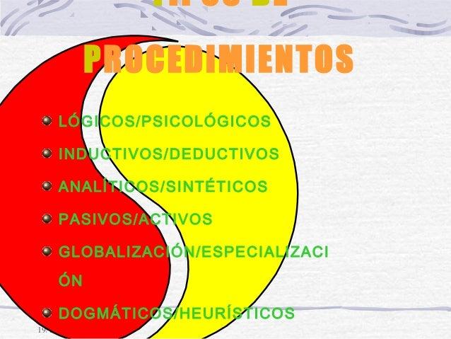 19/12/14 TIPOS DE PROCEDIMIENTOS LÓGICOS/PSICOLÓGICOS INDUCTIVOS/DEDUCTIVOS ANALÍTICOS/SINTÉTICOS PASIVOS/ACTIVOS GLOBALIZ...