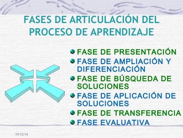 19/12/14 FASES DE ARTICULACIÓN DEL PROCESO DE APRENDIZAJE FASE DE PRESENTACIÓN FASE DE AMPLIACIÓN Y DIFERENCIACIÓN FASE DE...
