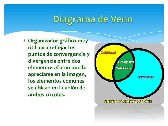 Estrategias cognitivas organizadores graficos 13 ejemplo 3 diagrama de venn ccuart Image collections