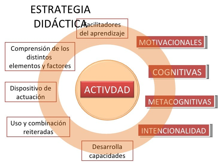 Estrategias Didácticas Y Estrategias Creativas
