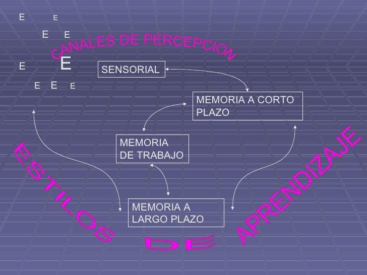 CANALES DE PERCEPCION APRENDIZAJE DE  ESTILOS  E  E E   E E  E E  E   E SENSORIAL MEMORIA A CORTO PLAZO MEMORIA A LARGO PL...