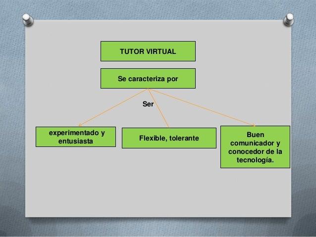 Estrategias del tutor virtual Slide 2