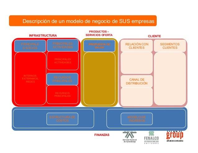 ESQUEMATIZACIÓN  DE  MODELOS  DE  NEGOCIO  16  bloques  para  visualizar  su  modelo  de  negocio  Todos  los  modelos  de...