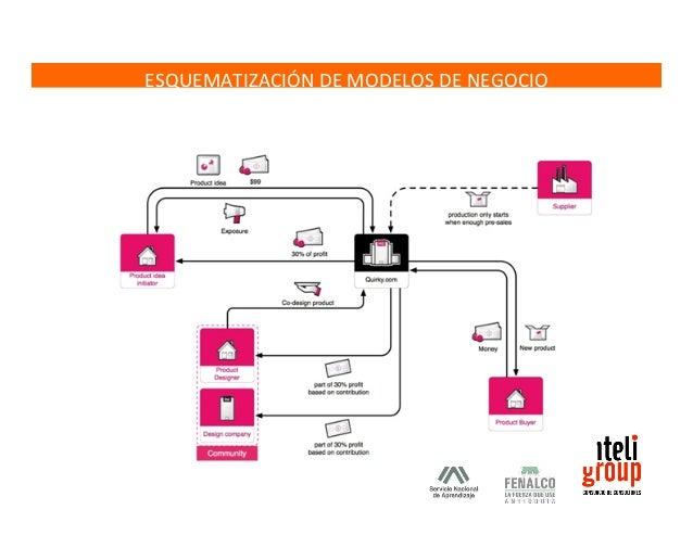 LA  LEYENDA  DE  ESQUEMAS  DE  MODELO  DE  NEGOCIO  1. ParFcipantes  • Mi  empresa:  la/las  empresa(s)  de  interés  • Cl...
