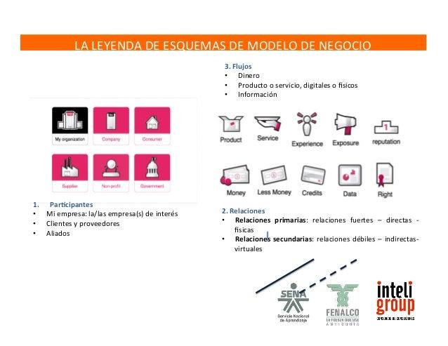 El  ROLL  DE  CADA  PARTICIPANTE  7  .  producto  La  primera  oferta,  más  directa  a  los  clientes  es  un  producto  ...
