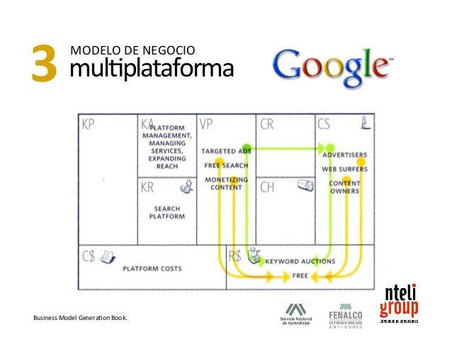 """Estrategias  /  ejercítate  para  gesSonar  múlSples  modelos  de  negocios""""  Ejercita  una  y  otra  vez  para  poder  ge..."""