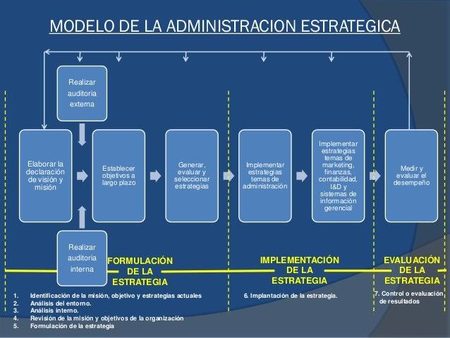 Realizar auditoria externa - Realizar auditoria interna MODELO DE LA ADMINISTRACION ESTRATEGICA Elaborar la declaración de...