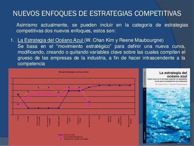NUEVOS ENFOQUES DE ESTRATEGIAS COMPETITIVAS 1. La Estrategia del Océano Azul (W. Chan Kim y Reene Maubourgne) Se basa en e...
