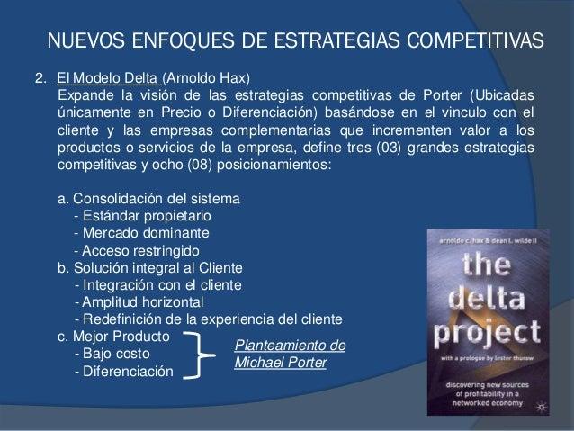 2. El Modelo Delta (Arnoldo Hax) Expande la visión de las estrategias competitivas de Porter (Ubicadas únicamente en Preci...